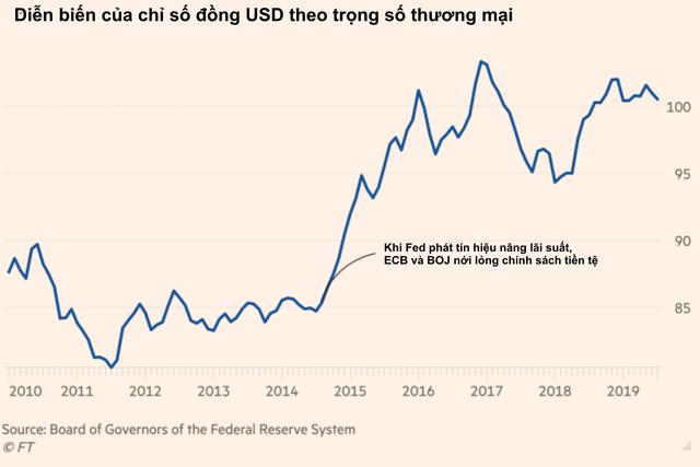 Financial Times: Sự thật phũ phàng là Mỹ có rất ít công cụ để khiến đồng USD yếu đi như Trung Quốc - Ảnh 2.