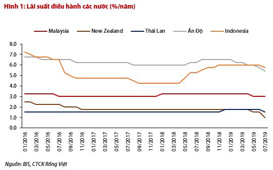 Hàng loạt NHTW châu Á mạnh tay cắt giảm lãi suất, Việt Nam nên làm gì lúc này? - Ảnh 1.