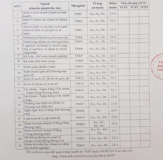 Điểm chuẩn các trường Đại học trên cả nước năm 2019 - Ảnh 28.