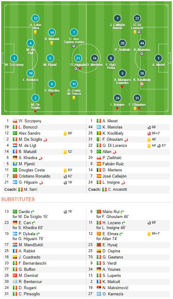 Song sát Ronaldo - Higuain tỏa sáng, Lão bà vẫn run rẩy trước Napoli - Ảnh 3.