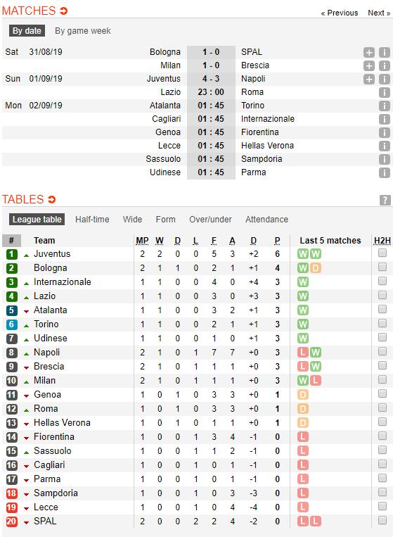 Song sát Ronaldo - Higuain tỏa sáng, Lão bà vẫn run rẩy trước Napoli - Ảnh 5.