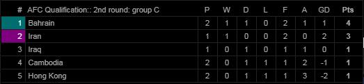 Singapore gây địa chấn, Campuchia suýt tạo ra cú sốc trước đối thủ Tây Á tại vòng loại WC - Ảnh 1.