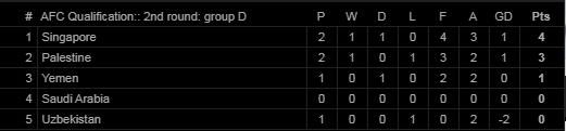 Singapore gây địa chấn, Campuchia suýt tạo ra cú sốc trước đối thủ Tây Á tại vòng loại WC - Ảnh 2.