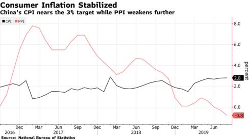 Thêm tín hiệu xấu cho kinh tế Trung Quốc: Chỉ số giá sản xuất giảm sâu - Ảnh 1.