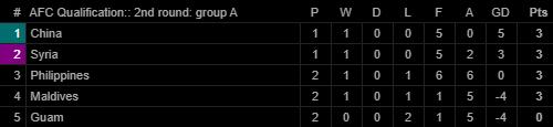 Trung Quốc đại thắng; bại tướng của Việt Nam tạo nên bất ngờ lớn tại vòng loại World Cup - Ảnh 2.