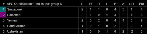 Trung Quốc đại thắng; bại tướng của Việt Nam tạo nên bất ngờ lớn tại vòng loại World Cup - Ảnh 3.