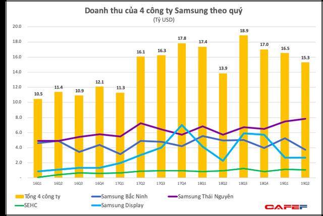 Ảnh hưởng từ sụt giảm trên toàn cầu, lợi nhuận nửa đầu 2019 của Tổ hợp Samsung Việt Nam giảm 40% xuống còn 1,9 tỷ USD - Ảnh 1.