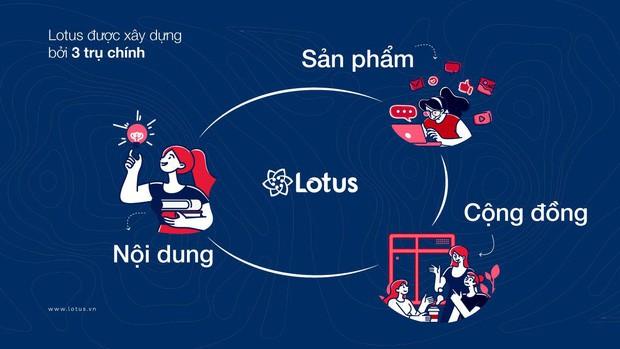 MXH Lotus đã có mặt trên AppStore và Google Play, ai cũng có thể tải về ngay lúc này - Ảnh 1.