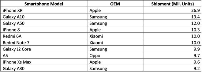 Bao lâu nay Samsung hay Huawei khiêu chiến Apple đều bỏ qua, tại sao nay lại lôi nhà Android ra cà khịa trong sự kiện iPhone 11? - Ảnh 3.