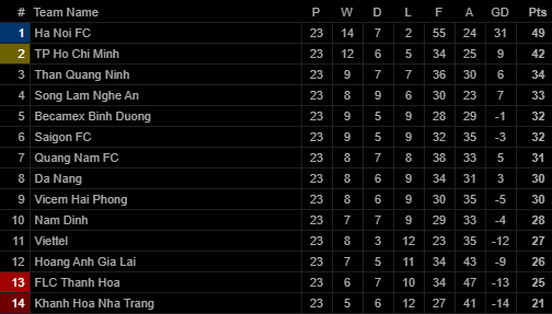Quang Hải lập siêu phẩm đá phạt, Hà Nội FC chạm một tay vào chiếc cúp sau trận đấu kỳ lạ - Ảnh 8.