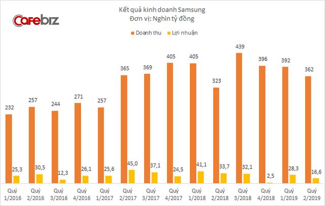 Nước cờ mới của Samsung tại Việt Nam: Bắt tay với các nhà phân phối mở một loạt cửa hàng Brand Shop, cạnh tranh trực tiếp với Thế giới Di động, Điện máy Xanh? - Ảnh 4.