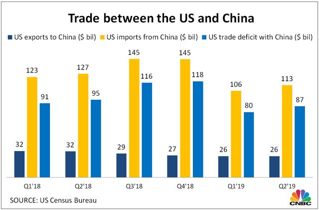 4 biểu đồ lột tả tác động thuế quan với thương mại Mỹ - Trung - Ảnh 2.
