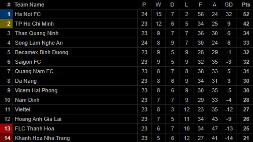 Vũ khí bí mật của thầy Park lập công, Hà Nội FC chính thức lên ngôi vô địch V.League - Ảnh 5.