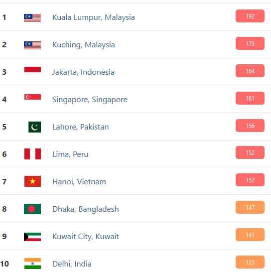 Hà Nội vào top 10 thành phố ô nhiễm không khí tệ nhất TG: Bụi PM2.5 xâm nhập vào máu ra sao? - ảnh 1