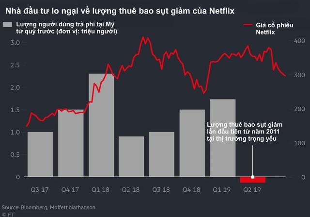 Từng là ông hoàng của thị trường xem phim trực tuyến, Netflix đang lâm vào cảnh khốn khó: Người dùng quay đầu bỏ đi, vốn hoá sụt giảm không ngừng, đối thủ ngày càng mạnh, thời hoàng kim đã đến hồi kết? - Ảnh 1.