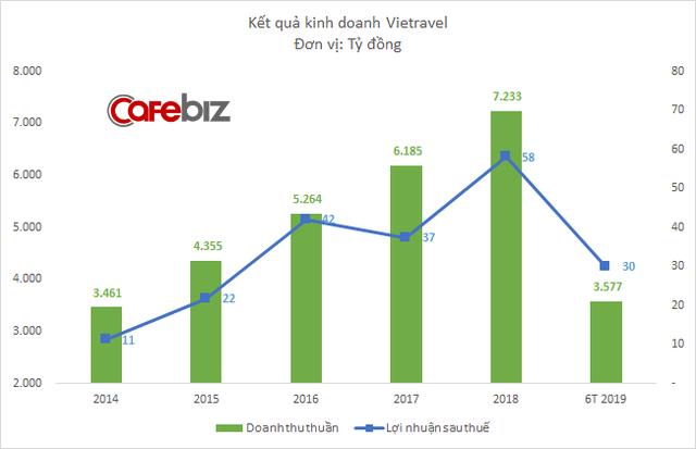 Doanh thu tăng nghìn tỷ mỗi năm, hãng lữ hành Vietravel sắp lên sàn chứng khoán với định giá 500 tỷ đồng - Ảnh 1.