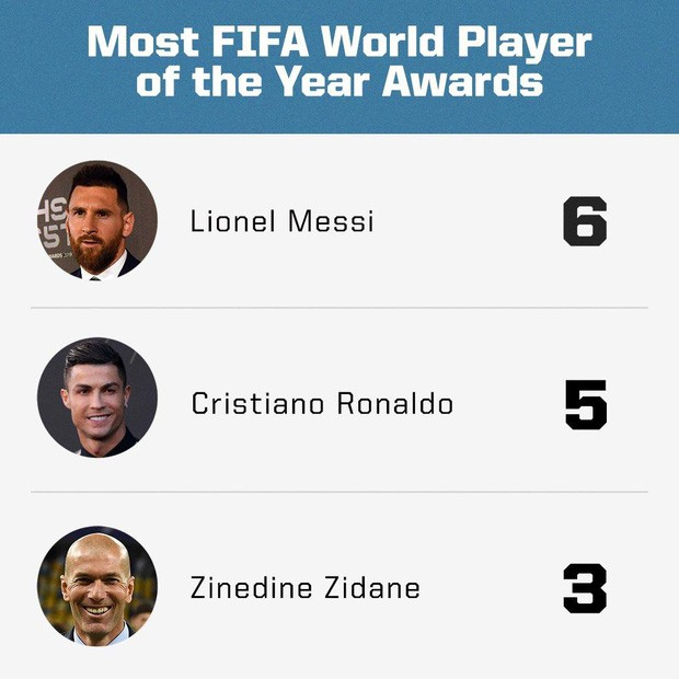 Người hâm mộ bức xúc, tin Messi không xứng đáng với danh hiệu Cầu thủ xuất sắc nhất năm 2019 - Ảnh 6.