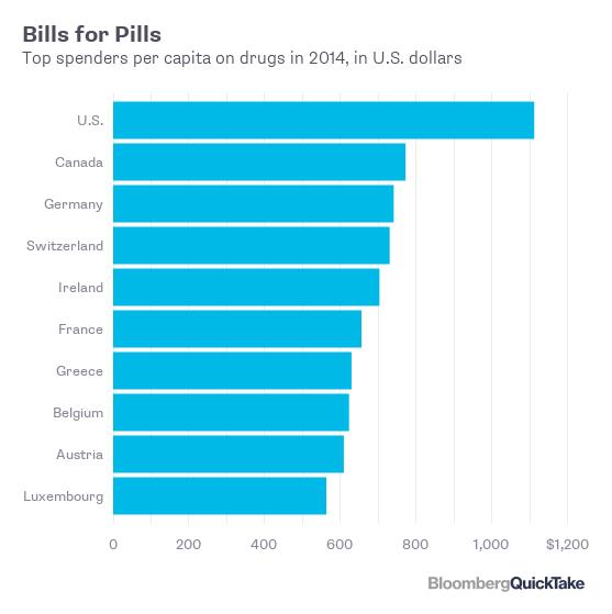 Hãng dược và những bệnh nhân ung thư: Bí ẩn đằng sau những hộp thuốc nghìn USD  - Ảnh 2.