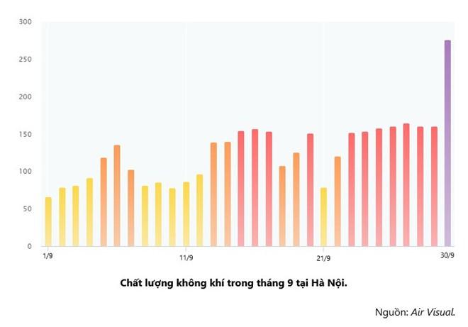 Chuyên gia: Ô nhiễm không khí Hà Nội hiện gấp khoảng 2 lần mức độ cho phép - Ảnh 5.