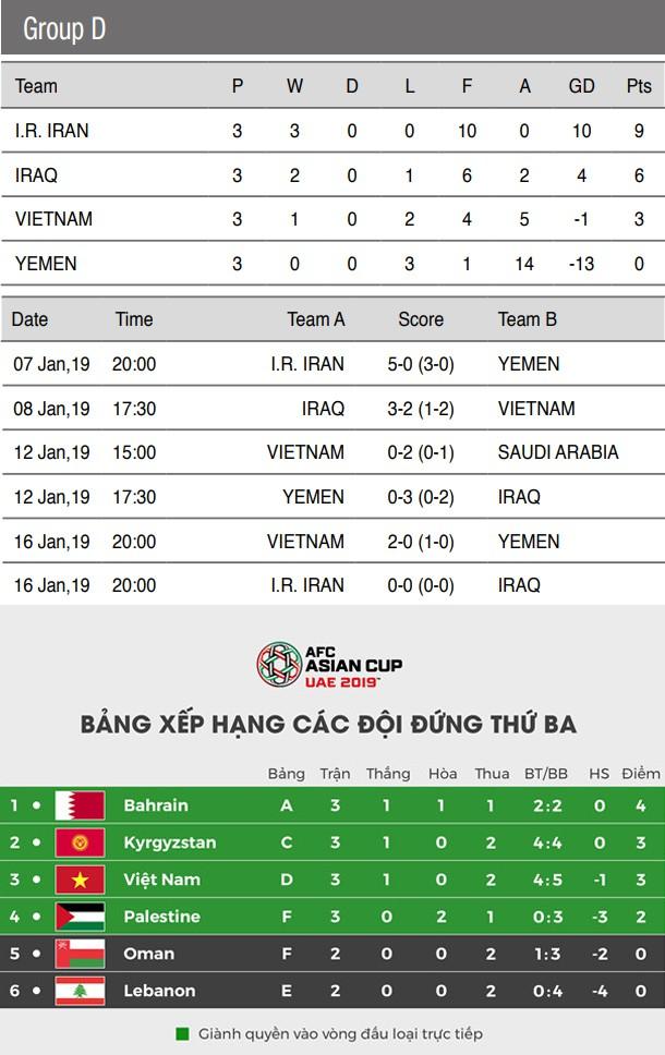 Sự trùng lặp khó tin của bóng đá Việt Nam ở sân chơi châu lục thời HLV Park Hang Seo - Ảnh 4.