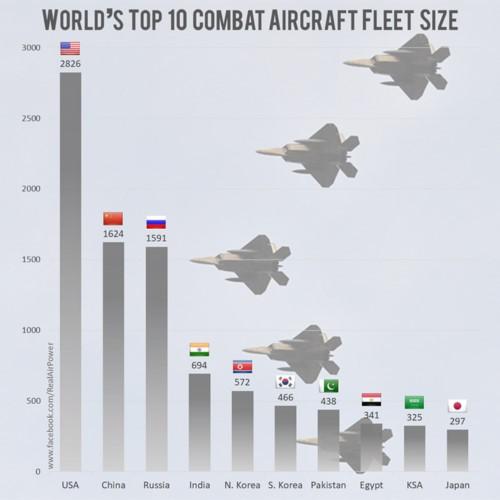 Nước nào có nhiều máy bay chiến đấu nhất trên thế giới? - Ảnh 2.
