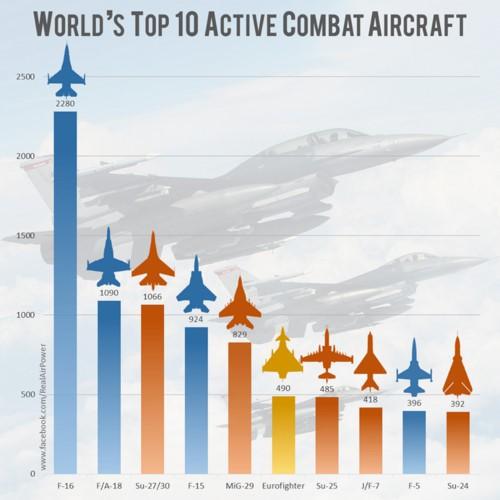 Nước nào có nhiều máy bay chiến đấu nhất trên thế giới? - Ảnh 1.