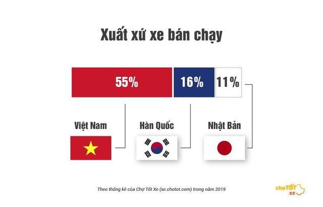 Đây là những thông tin tiết lộ gu mua ô tô cũ của người Việt năm 2019 - Ảnh 1.