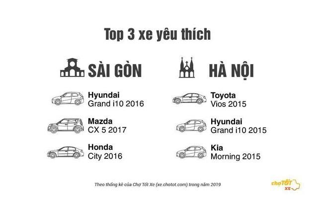 Đây là những thông tin tiết lộ gu mua ô tô cũ của người Việt năm 2019 - Ảnh 3.
