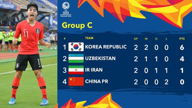 Sau khi đội nhà bị loại sớm, báo Trung Quốc thi nhau kể tội cầu thủ trước khi cay đắng thừa nhận: Chúng ta một bàn cũng chẳng ghi nổi đâu - Ảnh 5.