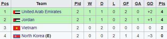 Đánh mất quyền tự quyết, U23 Việt Nam có thể bị loại với kịch bản cay đắng nhất - Ảnh 1.