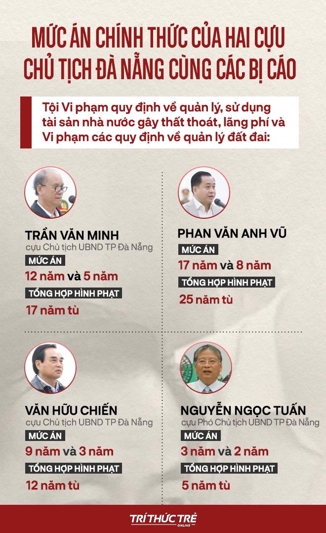 Phan Văn Anh Vũ bị tuyên 25 năm tù,  2 cựu Chủ tịch Đà Nẵng lĩnh 12 và 17 năm tù - Ảnh 2.