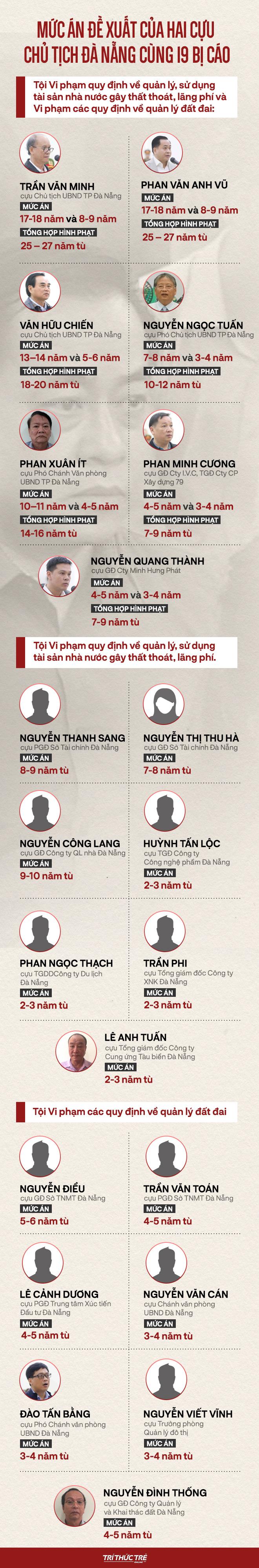 Phan Văn Anh Vũ bị tuyên 25 năm tù,  2 cựu Chủ tịch Đà Nẵng lĩnh 12 và 17 năm tù - Ảnh 10.