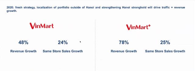 Masan sẽ rót 15 triệu USD để cải tổ Vinmart: Đóng cửa hàng trăm cửa hàng kém hiệu quả, đặt mục tiêu 42.000 tỷ doanh thu, tiến sát mục tiêu hòa vốn năm 2020 - Ảnh 5.