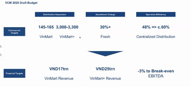 Masan sẽ rót 15 triệu USD để cải tổ Vinmart: Đóng cửa hàng trăm cửa hàng kém hiệu quả, đặt mục tiêu 42.000 tỷ doanh thu, tiến sát mục tiêu hòa vốn năm 2020 - Ảnh 6.