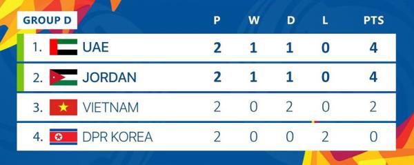 U23 Việt Nam sở hữu thông số lạ nhất U23 châu Á 2020 - Ảnh 2.