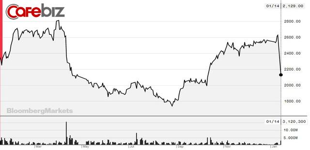 Cổ phiếu công ty mẹ chuỗi bán lẻ Muji giảm mạnh - Ảnh 1.