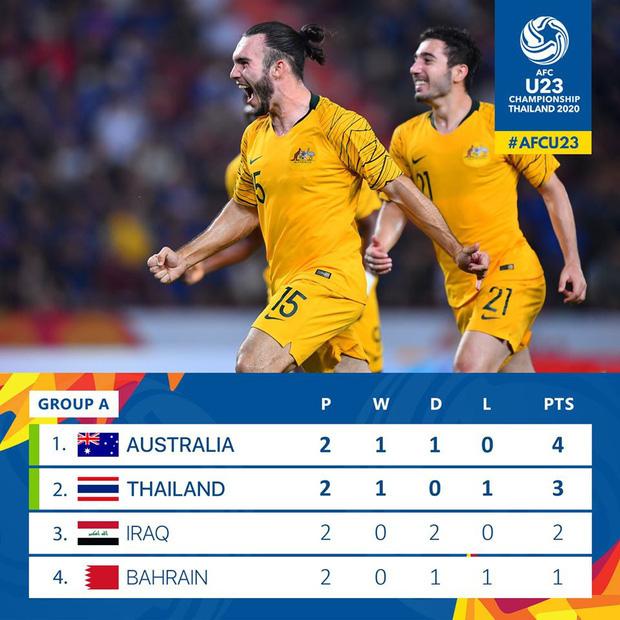 U23 Thái Lan tắm trong mưa tiền thưởng: Mỗi bàn thắng nhận 2 tỷ VNĐ - Ảnh 2.