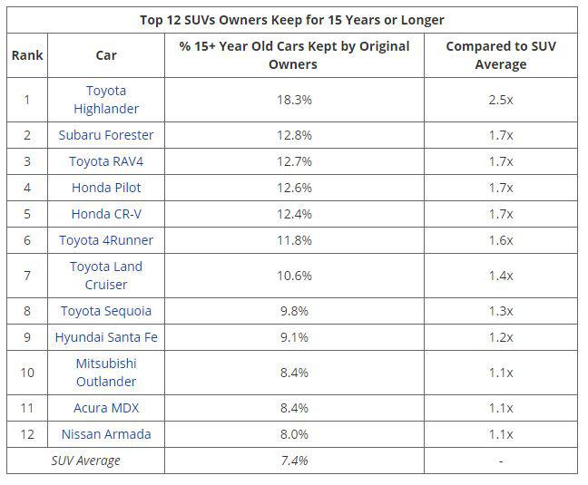 Danh sách xe hơi được người dùng giữ ít nhất 15 năm: Top đầu toàn xe Nhật, không có một chiếc xe Mỹ nào - Ảnh 3.