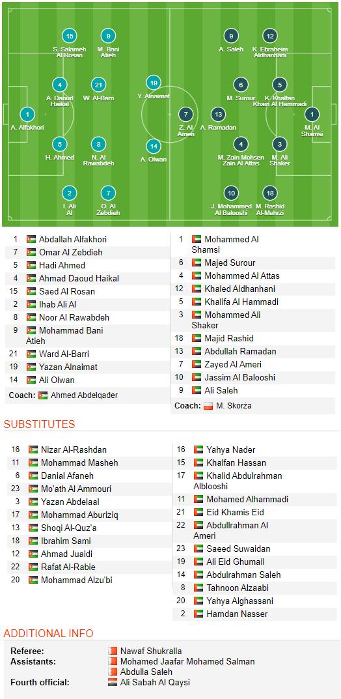 TRỰC TIẾP U23 Jordan vs U23 UAE: Liệu có cuộc bắt tay loại Việt Nam? (20h15) - Ảnh 1.