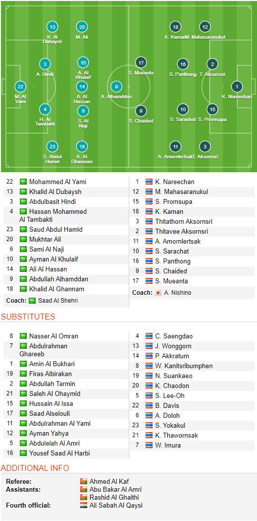 TRỰC TIẾP U23 Saudi Arabia 1-0 U23 Thái Lan: Tiểu Voi chiến gặp họa vì 1 pha kéo áo, thủng lưới từ chấm 11m - Ảnh 1.