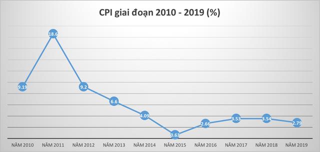 Kinh tế Việt Nam đã tăng trưởng như thế nào trong 10 năm qua? - Ảnh 2.