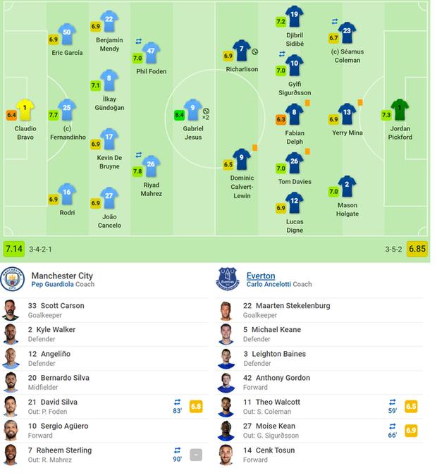 Bất chấp nỗi ám ánh VAR, Man City vẫn hạ gục Everton để tiếp tục nuôi hy vọng bám đuổi Liverpool - Ảnh 7.