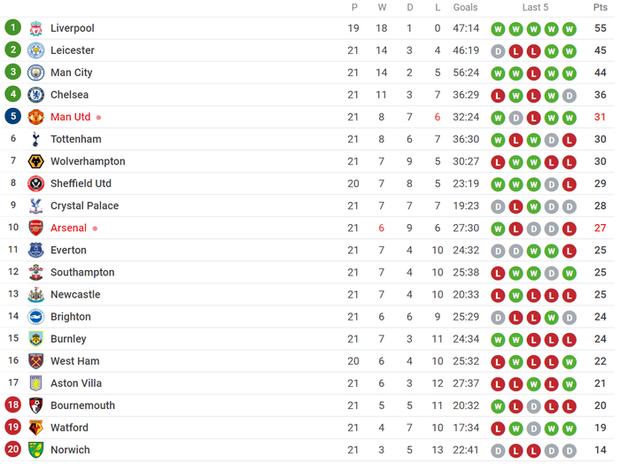 Bất chấp nỗi ám ánh VAR, Man City vẫn hạ gục Everton để tiếp tục nuôi hy vọng bám đuổi Liverpool - Ảnh 8.