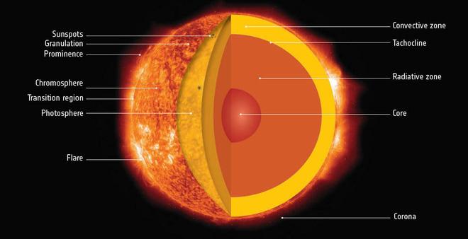 Điều gì sẽ xảy ra khi Mặt Trời đi hết vòng đời của mình? - Ảnh 1.