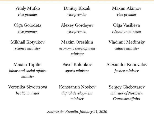 TT Nga Putin phê chuẩn nội các chính phủ mới: Những ai còn yên vị, những ai phải rời đi? - Ảnh 2.