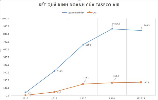Khẩu trang 1.000 bán giá 35.000 đồng, Taseco Airs đang kiếm lãi từ kinh doanh tại sân bay như thế nào?  - Ảnh 3.