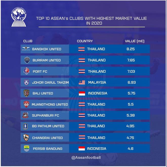 Messi Thái Lan lại tăng giá, gần... gấp rưỡi cả ĐTQG Việt Nam - Ảnh 1.