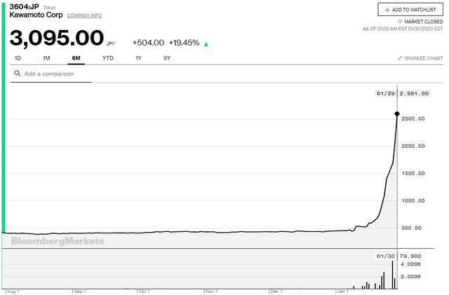Dịch Corona bùng phát, cổ phiếu của doanh nghiệp sản xuất khẩu trang y tế tăng gần 600% chỉ sau 1 tháng - Ảnh 1.