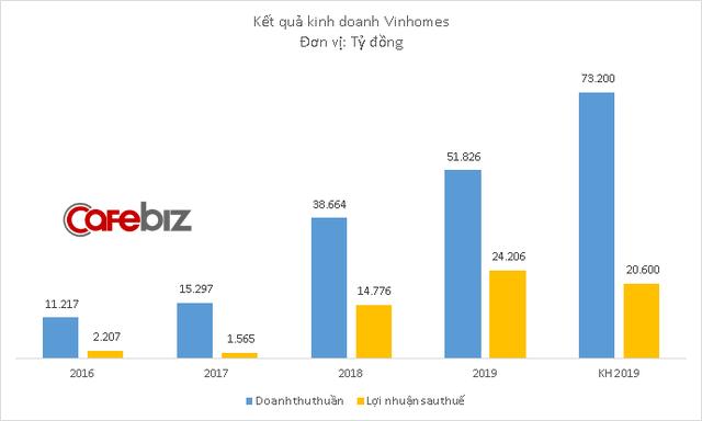Năm đầu tiên đem các dự án đi bán buôn, Vinhomes báo lãi hơn 1 tỷ USD, tăng trưởng 64% - Ảnh 1.