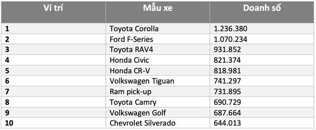 10 xe bán chạy nhất thế giới năm 2019: 5 xe bán tại Việt Nam nhưng có mẫu 'ế' gần nhất phân khúc - Ảnh 6.